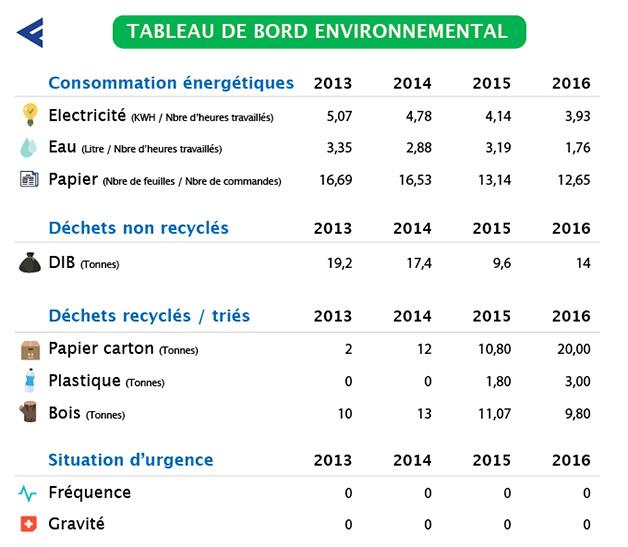 tableau de bord environnementale FIRPLAST